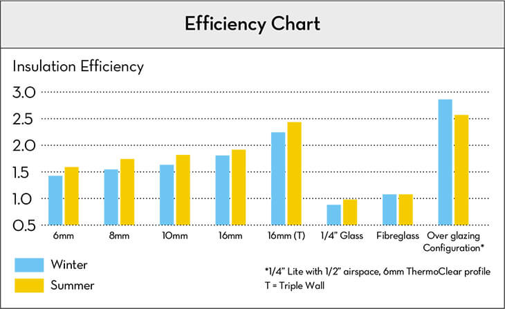 ThermoLite Efficiency Chart