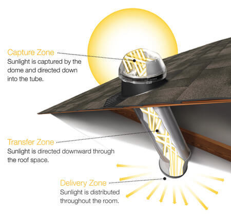 Solatube Daylighting System Features