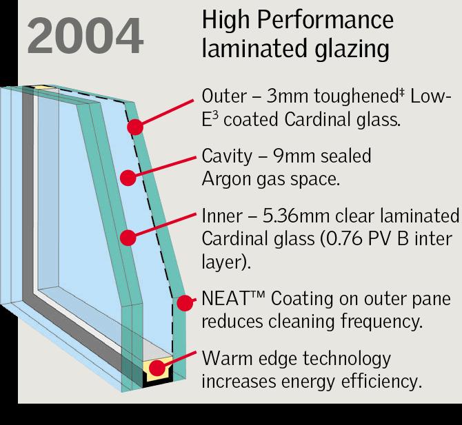 VELUX FCM - High Performance Laminated Glazing