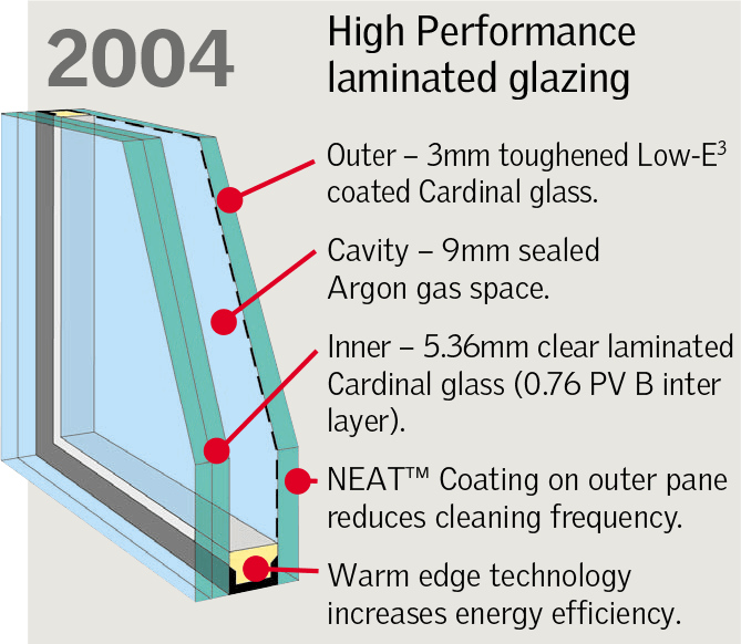 High Performance Glazing as Standard