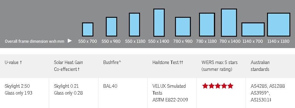 Velux-VSS-Table