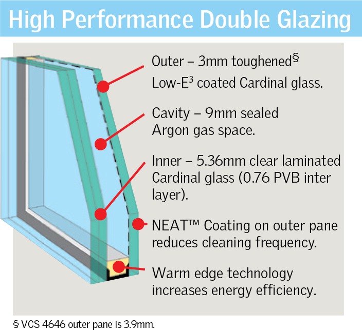 High-Performance-Glazing